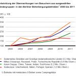 Entwicklung der Übernachtungen von Besuchern aus ausgewählten Ländergruppen in den Berliner Beherbergungsbetrieben 2005 bis 2011